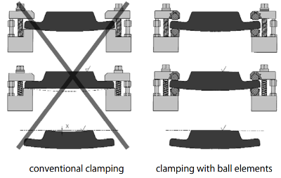 Clamping with Ball Elements